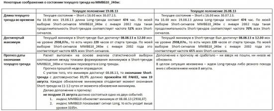 ММВБ. Прогноз ближайших сессий. Обзор системных сигналов за период 19.08.13-23.08.13.