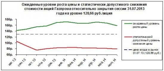 Алгоритм прогноза стоимости акций на 12 месяцев с любого момента времени на примере акций ОАО «Газпром»
