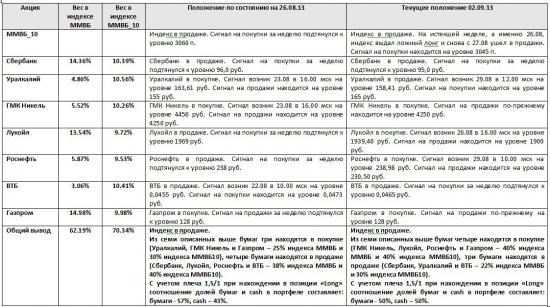 ММВБ. Прогноз ближайших сессий. Обзор системных сигналов за период 26.08.13-30.08.13.