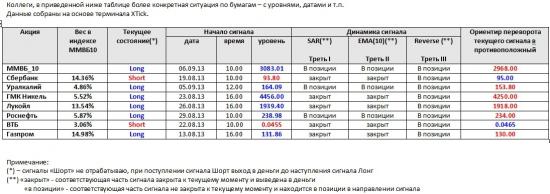 ММВБ. Прогноз ближайших сессий. Обзор системных сигналов за период 02.09.13-06.09.13.