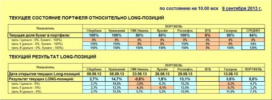 ММВБ. Прогноз ближайших сессий. Обзор системных сигналов за период 09.09.13-13.09.13.