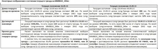 ММВБ. Прогноз ближайших сессий. Обзор системных сигналов за период 16.09.13-20.09.13.