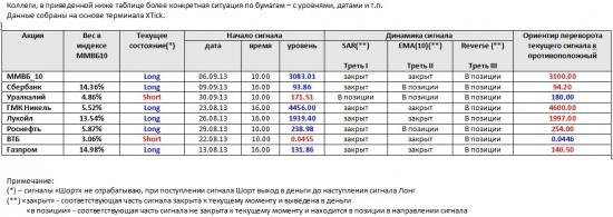 ММВБ. Прогноз ближайших сессий. Обзор системных сигналов за период 23.09.13-27.09.13.