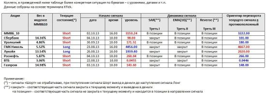 ММВБ. Прогноз ближайших сессий. Обзор системных сигналов за период 30.09.13-04.10.13.