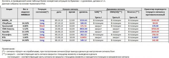 ММВБ. Прогноз ближайших сессий. Обзор системных сигналов за период 07.10.13-11.10.13.