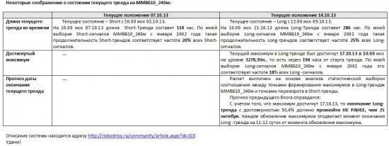 ММВБ. Прогноз ближайших сессий. Обзор системных сигналов за период 14.10.13-18.10.13.