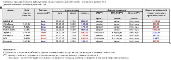 ММВБ. Прогноз ближайших сессий. Обзор системных сигналов за период 21.10.13-25.10.13.