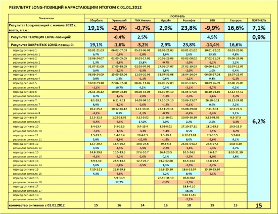 ММВБ. Прогноз ближайших сессий. Обзор системных сигналов за период 28.10.13-01.11.13.