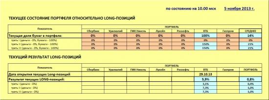 ММВБ. Прогноз ближайших сессий. Обзор системных сигналов за период 05.11.13-08.11.13.