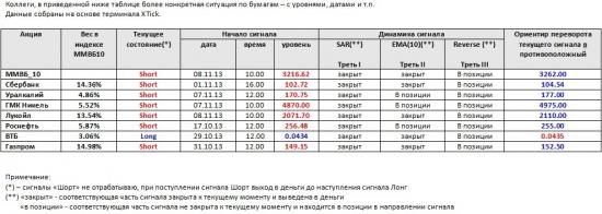 ММВБ. Прогноз ближайших сессий. Обзор системных сигналов за период 12.11.13-15.11.13.