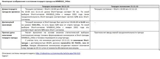 ММВБ. Прогноз ближайших сессий. Обзор системных сигналов за период 18.11.13-22.11.13.