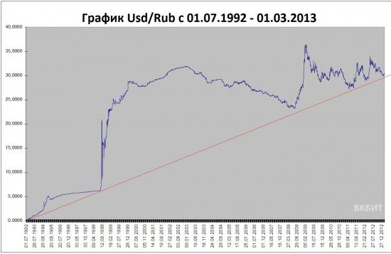 В 92- году 1 Рубль стоил 8 долларов