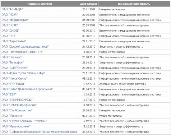 Рынок инноваций и инвестиций на Московской бирже. До пузырей здесь очень далекоо))