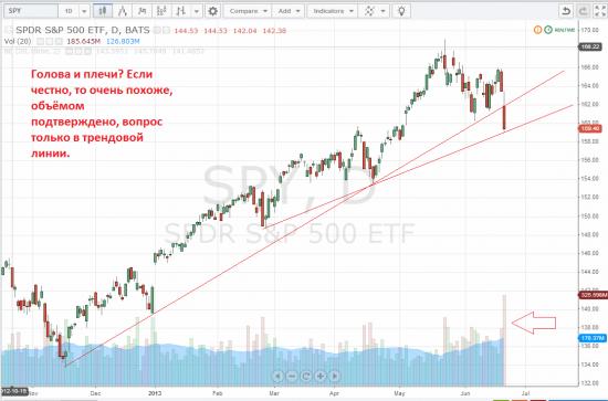 Голова и плечи по S&P500