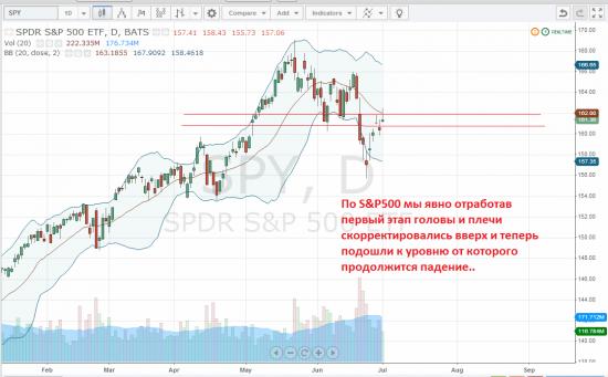 S&P500 продолжение падения в рамках ГиП