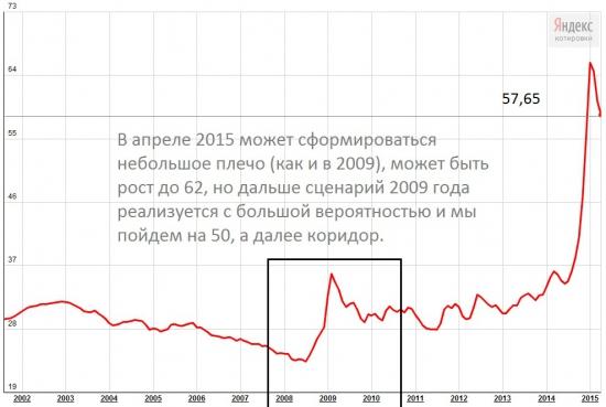 Доллар/рубль (курс ЦБ)