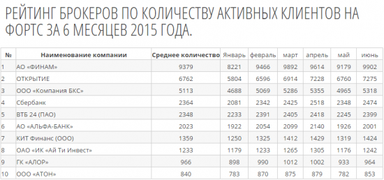 Рейтинг брокеров по объему торгов на Московской бирже за 6 месяцев.