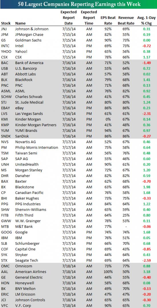 США: отчеты 50 крупнейших компаний на этой неделе