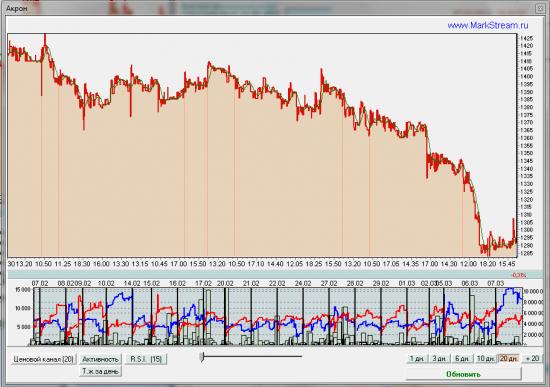 Обзор торговой активности ММВБ 10.03