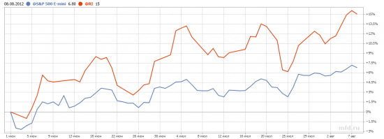 Короткий межрыночный анлиз RI, S&P 500