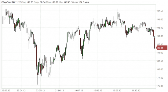 Сбербанк - окунули покупателей в.....,вы думаете рынок ещё бычий?