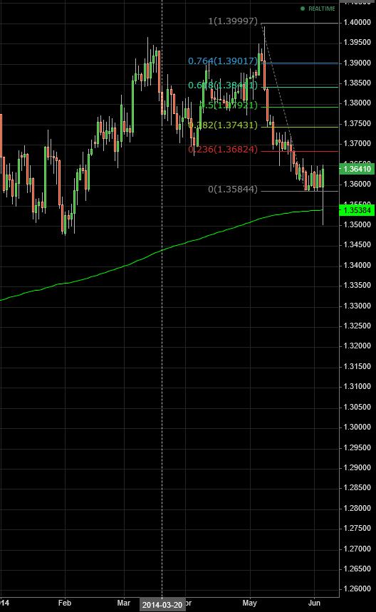 Анализ Евро - Доллар!