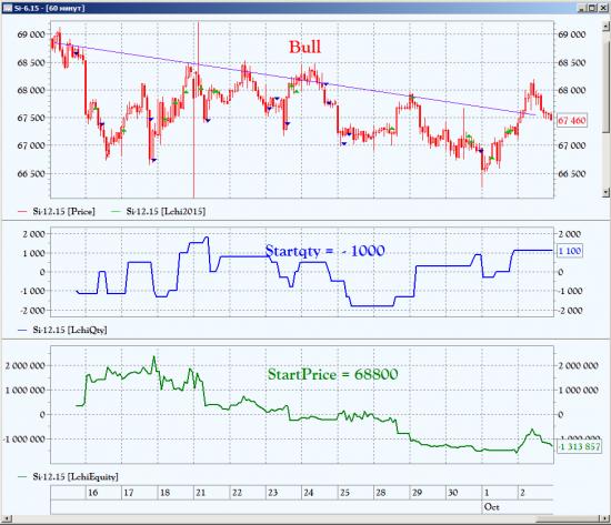 Сделки ЛЧИ 2015. Bull. http://investor.moex.com/trader2015?nik=Bull
