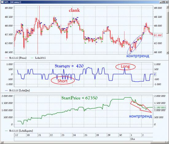 http://investor.moex.com/trader2015?nik=clank