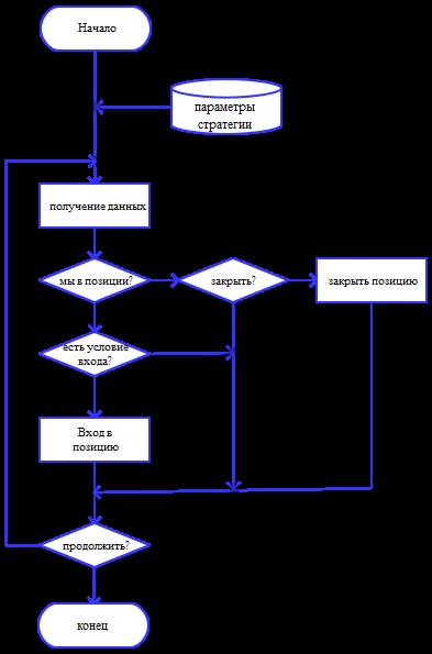Тестирование торговых стратегий в QUIK. Часть 3.