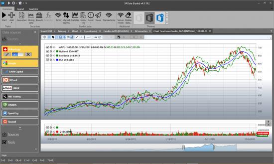 Осторожно, StockSharp закрывается. Следующая станция - Открытие