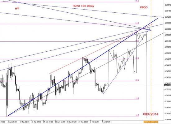 Евро мнение пока так веду