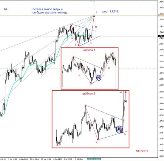 Фунт, ена - по плану, евро - нет