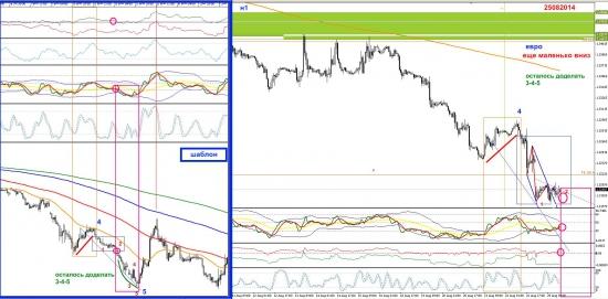 Евро  на Н1 -еще немного надо вниз (закрыл лонги ночные))