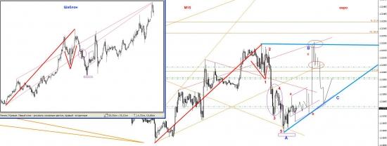 Евро М15 отскок - 2 волна - мнение