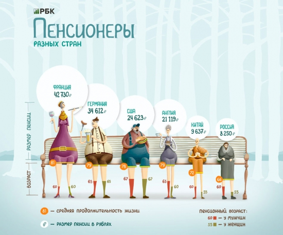 пенсии в мире и рф