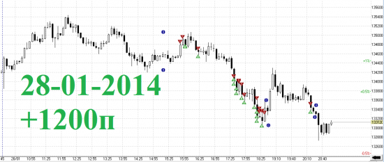 Итоги дня RIH4 28-01-2014 скальпинг