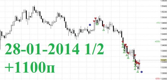 Итоги 1й половины дня RIH4  28-01-2014 скальпинг