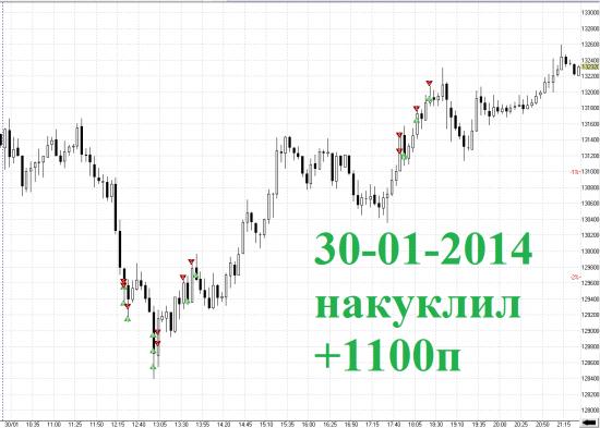 Итоги дня RIH4 30-01-2014