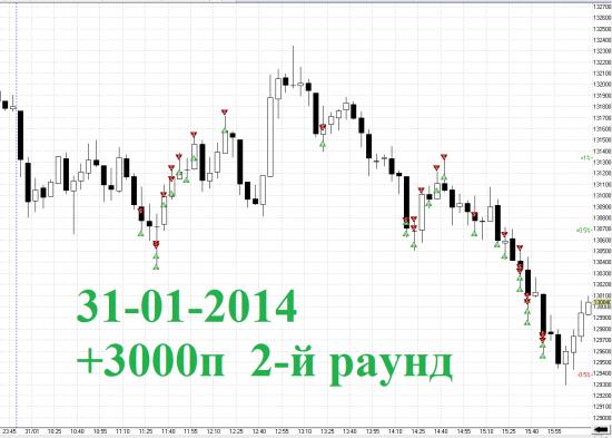 Итоги дня RIH4 31-01-2014 2-й Раунд