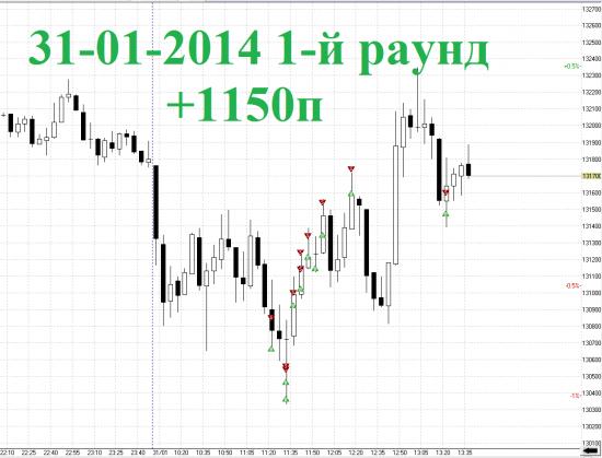 Итоги дня RIH4 31-01-2014 1-й Раунд