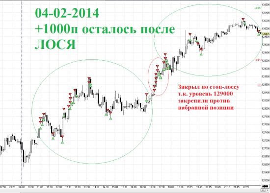 Итоги дня RIH4 04-02-2014, Чуть ЛОСЯ в живых не оставил =)