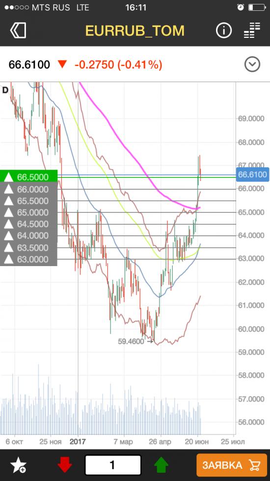 Протрейдинг: переворот позиции USD+EUR/rub