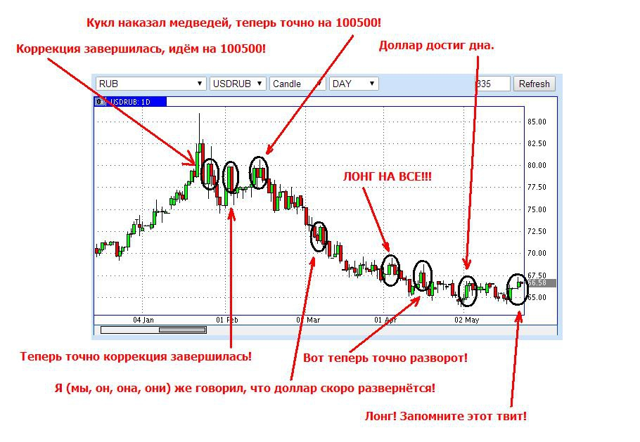 Какого Брокера Выбрать Для Торговли Бинарными Опционами С