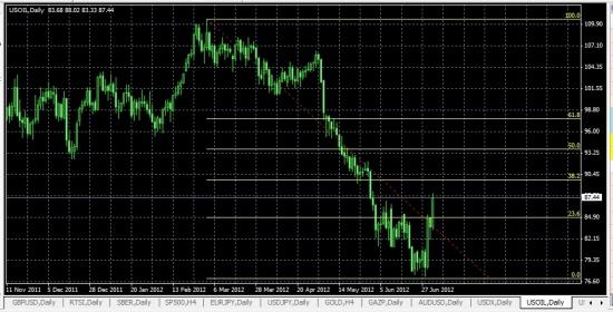 Среднесрочный взгляд на Ри и нефть лайт свит