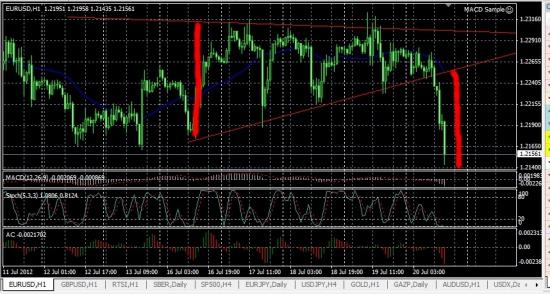 EUR\$ пробит треугольник