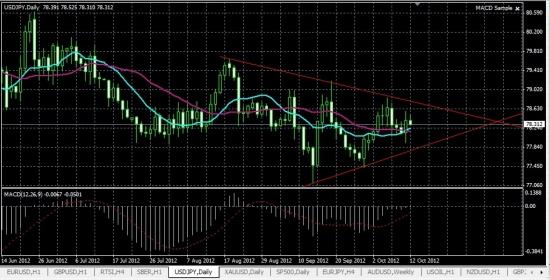 Доллар\йена формируется треугольник на дневных графиках