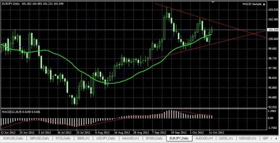 Прогноз по парам EUR\$, EUR/JPY,USD/JPY
