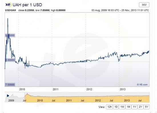 Украинская гривна оказалась самой стабильной валютой за последние 3 года
