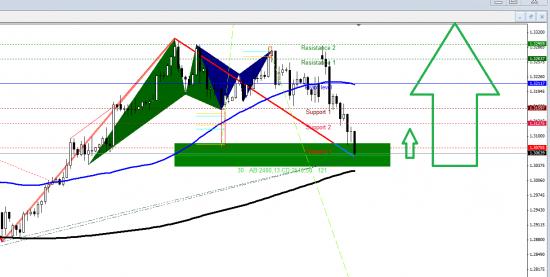 EUR/USD - Лонг прогноз от Пахи - просил передать!