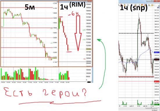 Вроде рынок движется, а почему скальперы сегодня не заработали?(картинка)